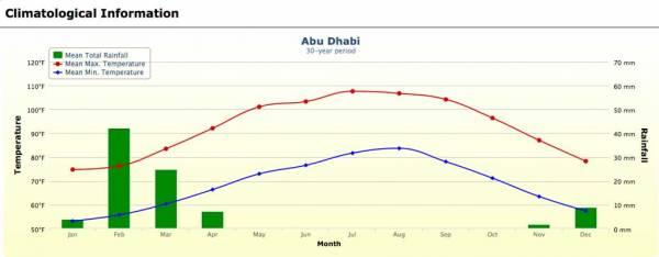 Abu Dhabi Weather Map