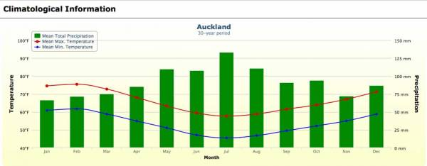 Auckland Weather Chart