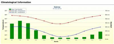 Cairns Weather Chart