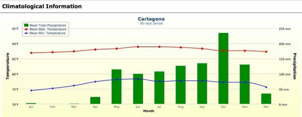 Cartagena, Colombia, Weather Chart