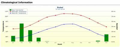 Dubai Weather Graph