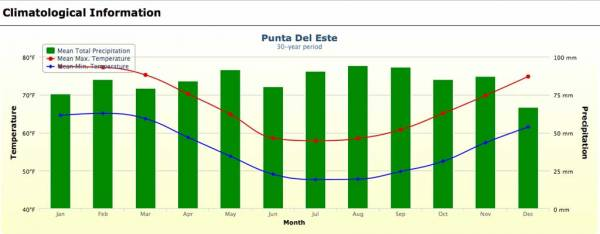Punta del Este Weather Graph