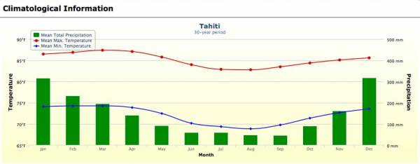 Tahiti Weather Graph