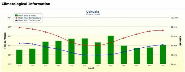 Ushuaia Weather Chart