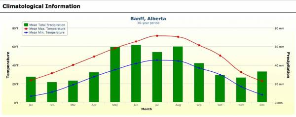 Banff Weather Graph