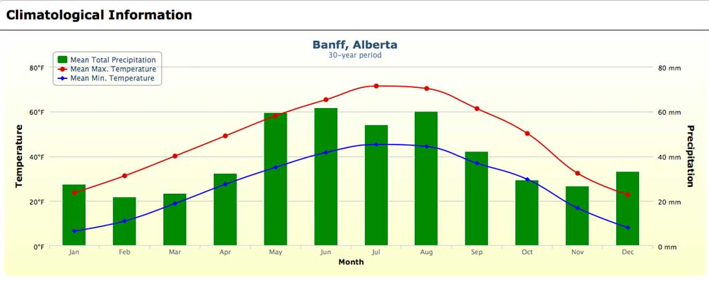 National Car Rental Calgary Airport Hours