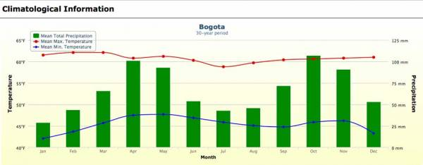 Bogotá Weather Graph
