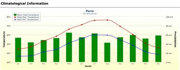 Paris Weather Graph