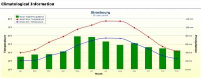 Strasbourg Weather Graph