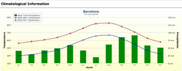 Barcelona Weather Graph