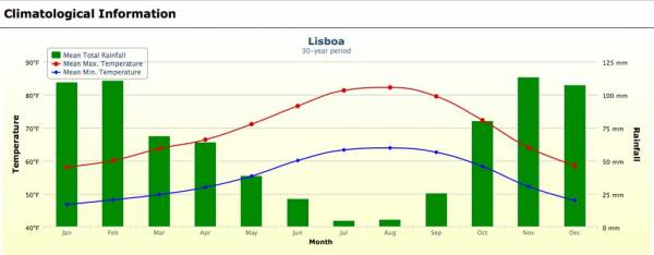 Lisbon Weather Graph