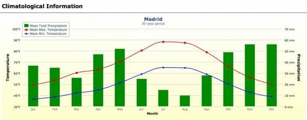 Madrid Weather Graph