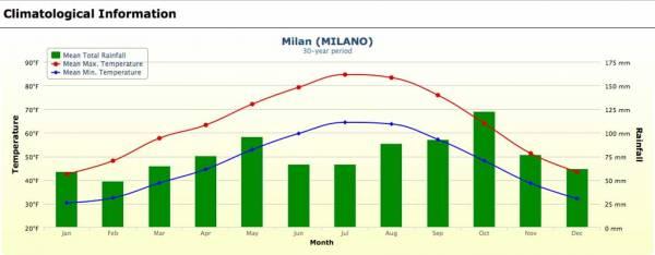 Milan Weather Graph, Visit Milan