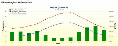 Naples Weather Graph