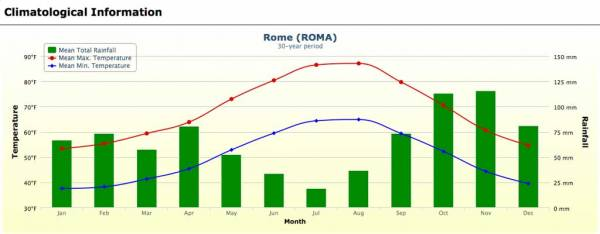 Rome Weather Graph