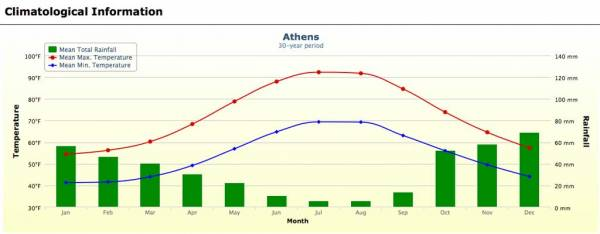Athens Weather Graph