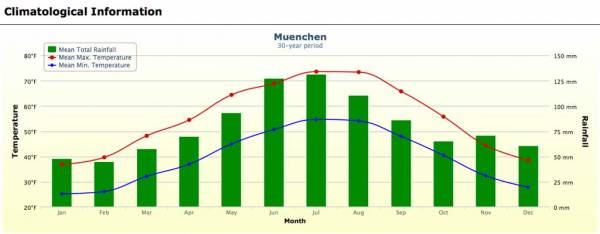 Munich Weather Graph
