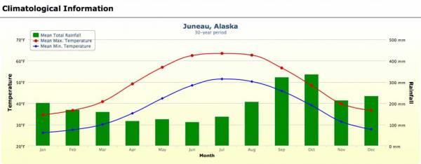Juneau Weather Graph