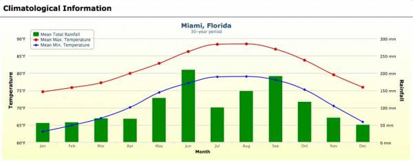 Miami Weather Graph