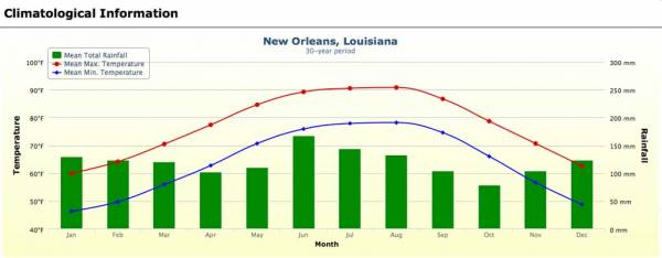 New Orleans Weather Graph