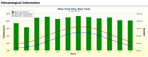 New York Weather Graph