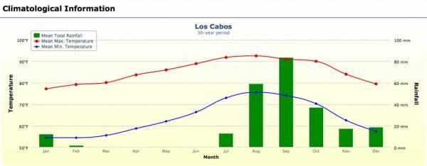 Cabo San Lucas Weather Graph