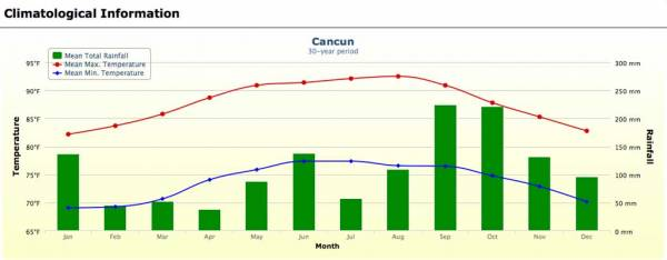 Cancún Weather Graph
