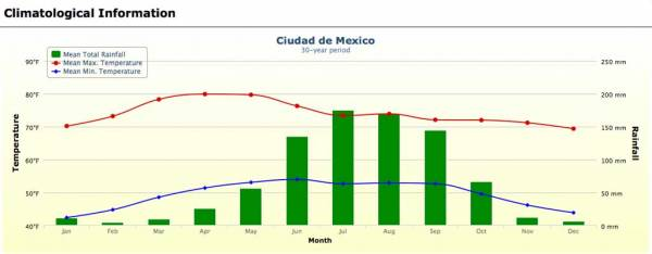 Mexico City Weather Graph