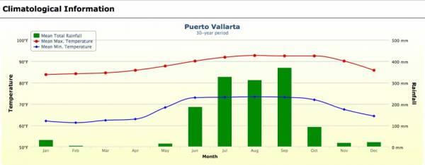 Puerto Vallarta Weather Graph