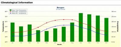 Bergen Weather Graph