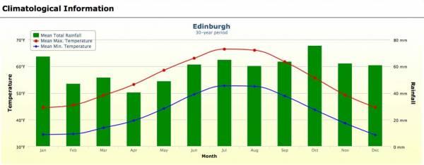 Edinburgh Weather Graph