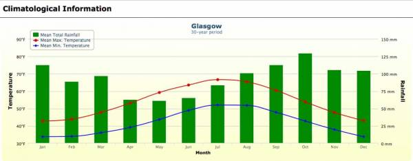 Glasgow Weather Graph