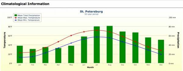 St Petersburg Weather Graph