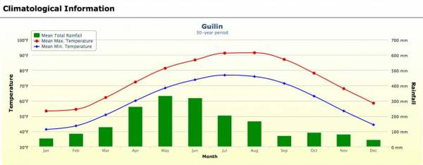 Guilin Weather Graph