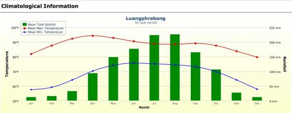 Luang Prabang Weather Graph