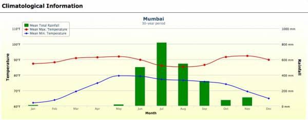 Mumbai Weather Graph