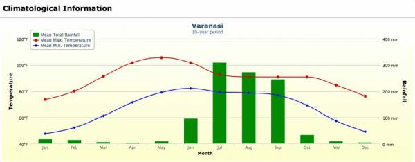 Varanasi Weather Graph