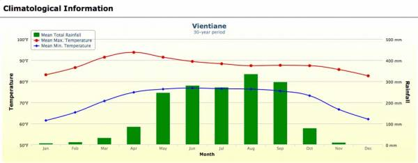 Vientiane Weather Graph