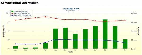 Panama Weather Graph