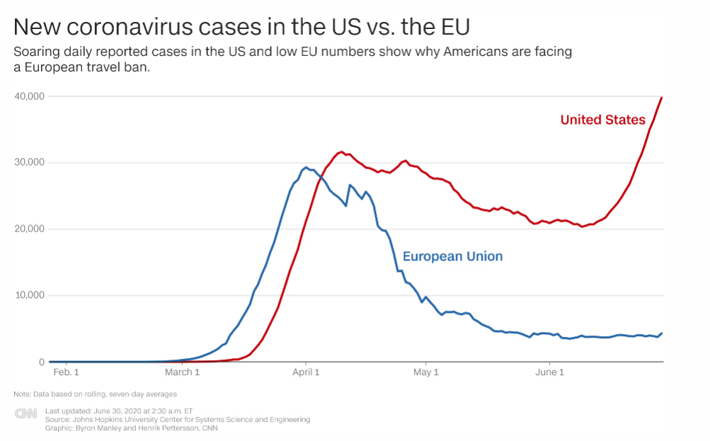 USA Losing the Coronavirus Battle, June 30 2020